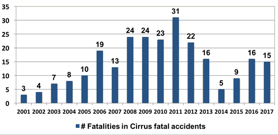 0753.cirrus fatalities.